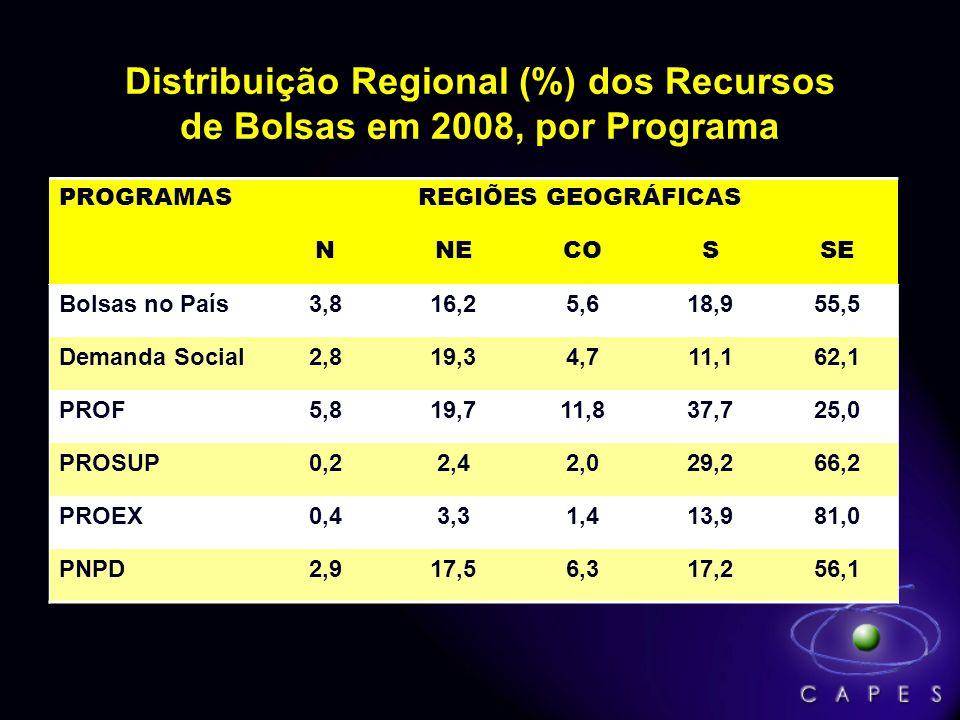 Distribuição Regional (%) dos Recursos de Bolsas em 2008, por Programa