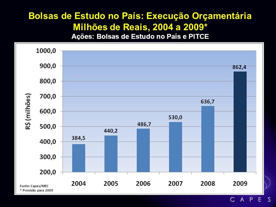 Ações: Bolsas de Estudo no País e PITCE