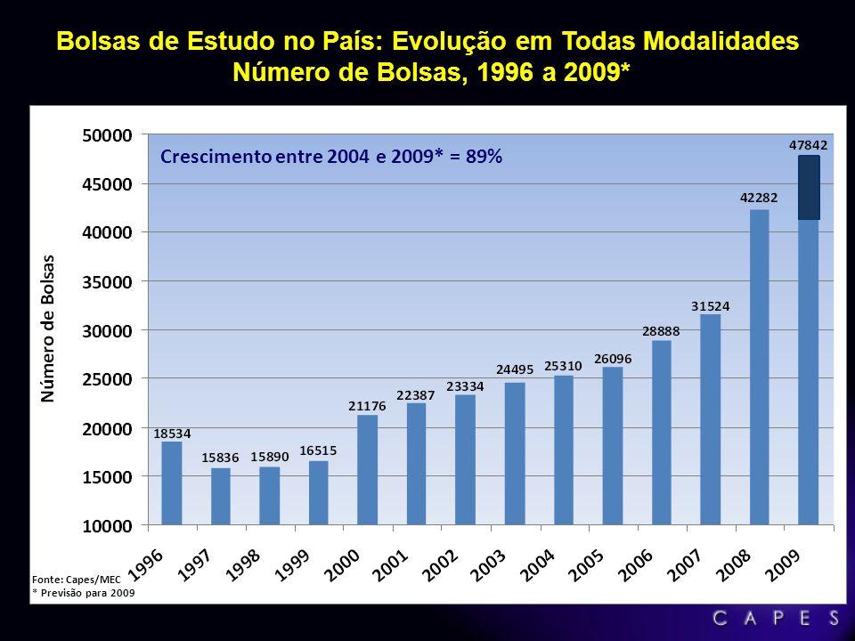 Bolsas de Estudo no País: Evolução em Todas Modalidades Número de Bolsas, 1996 a 2009*