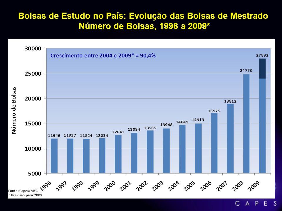 Bolsas de Estudo no País: Evolução das Bolsas de Mestrado Número de Bolsas, 1996 a 2009*