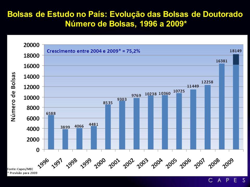Bolsas de Estudo no País: Evolução das Bolsas de Doutorado Número de Bolsas, 1996 a 2009*