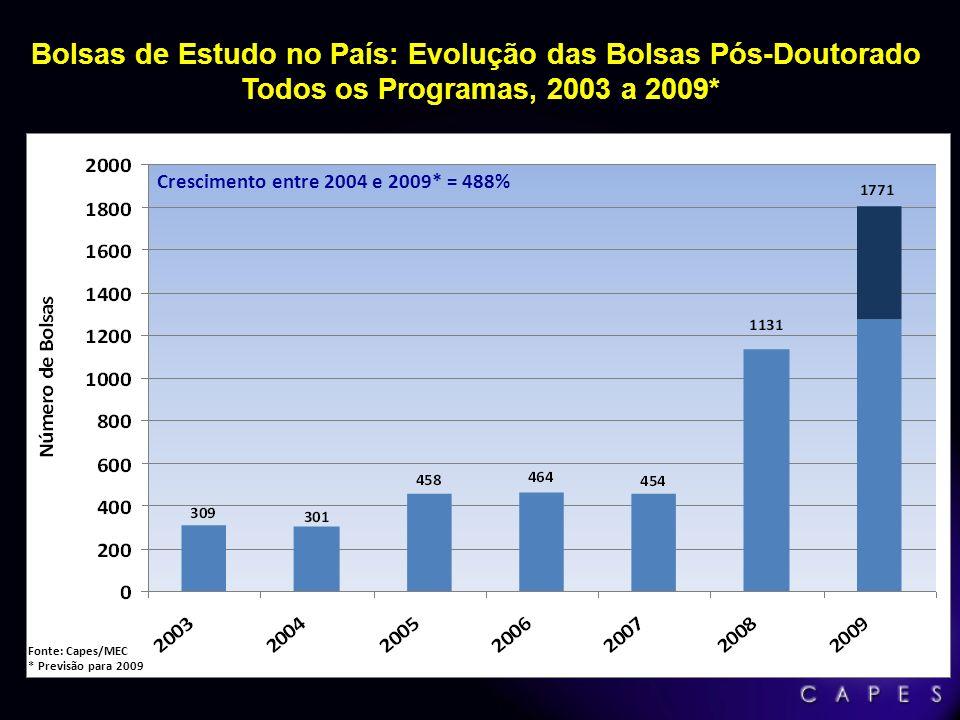 Bolsas de Estudo no País: Evolução das Bolsas Pós-Doutorado Todos os Programas, 2003 a 2009*