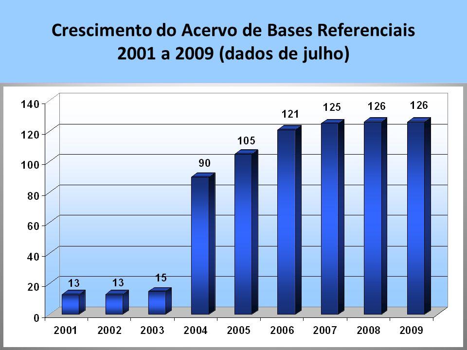 Crescimento do Acervo de Bases Referenciais 2001 a 2009 (dados de julho)