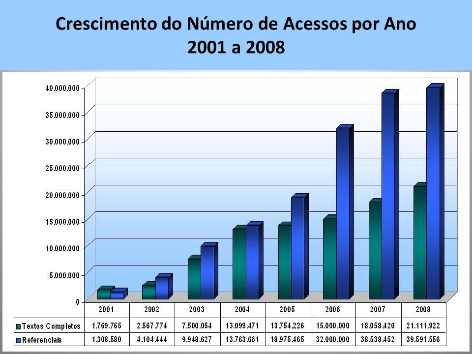 Crescimento do Número de Acessos por Ano 2001 a 2008