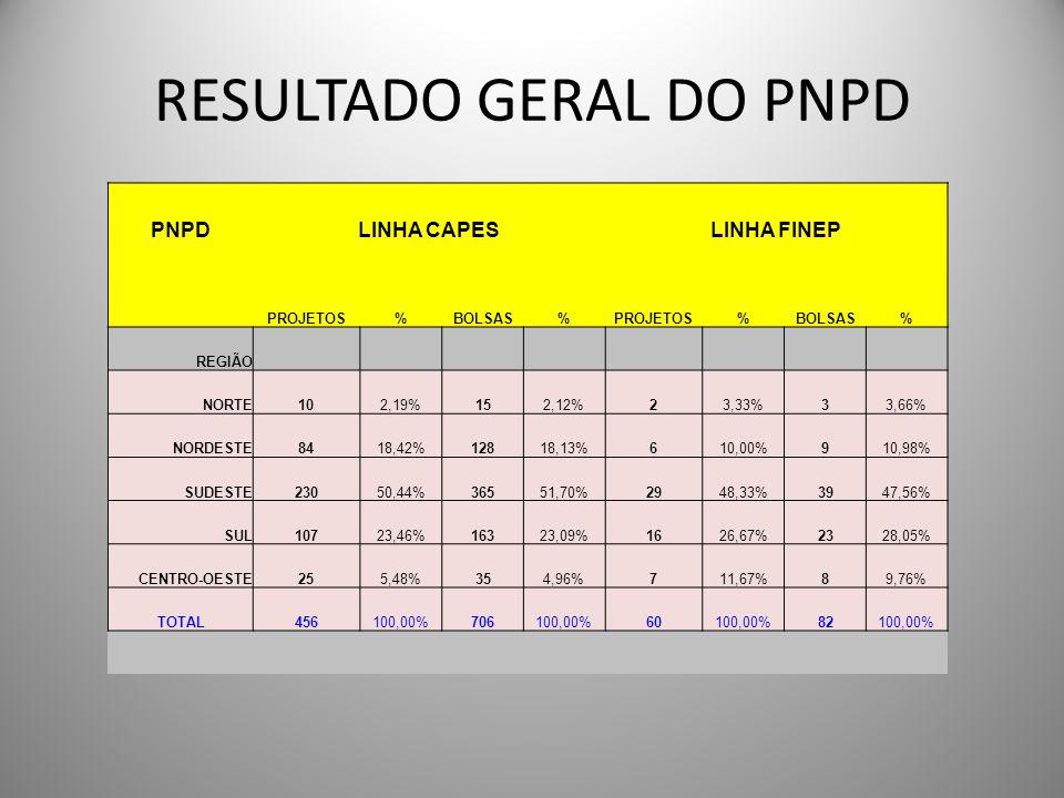 RESULTADO GERAL DO PNPD