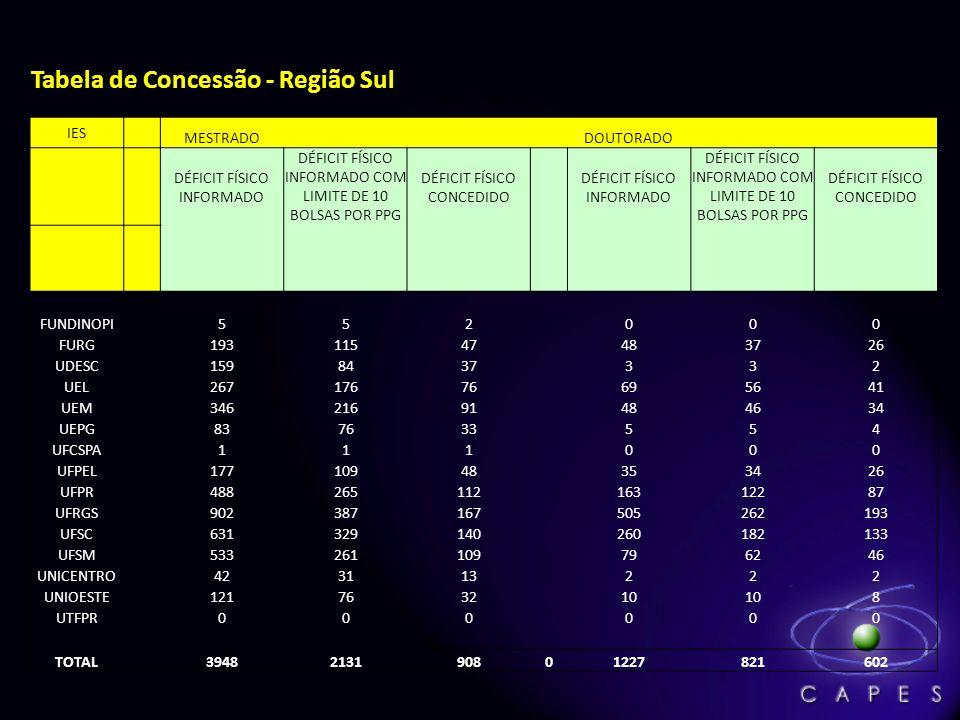 Tabela de Concessão - Região Sul