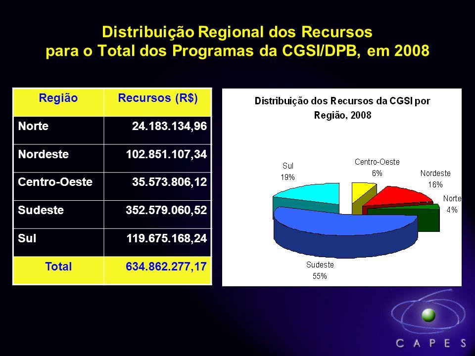 Distribuição Regional dos Recursos para o Total dos Programas da CGSI/DPB, em 2008