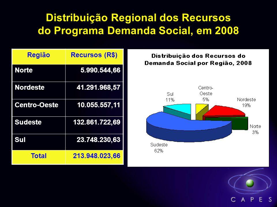 Distribuição Regional dos Recursos do Programa Demanda Social, em 2008