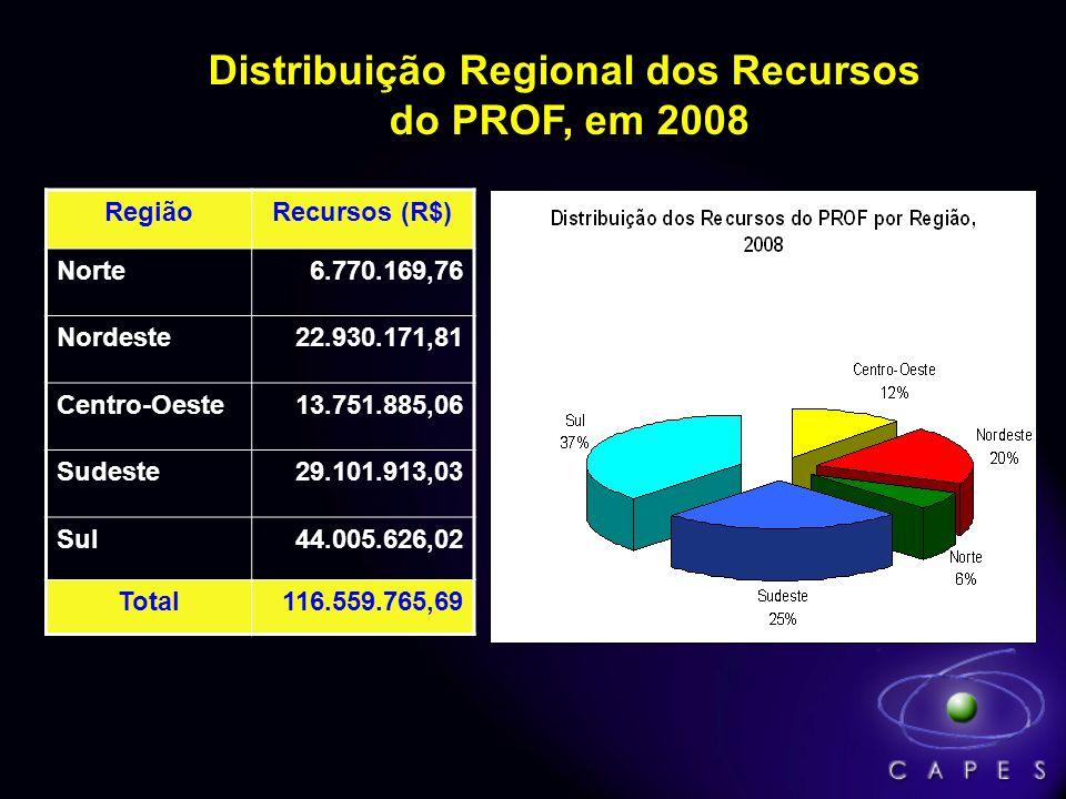 Distribuição Regional dos Recursos do PROF, em 2008