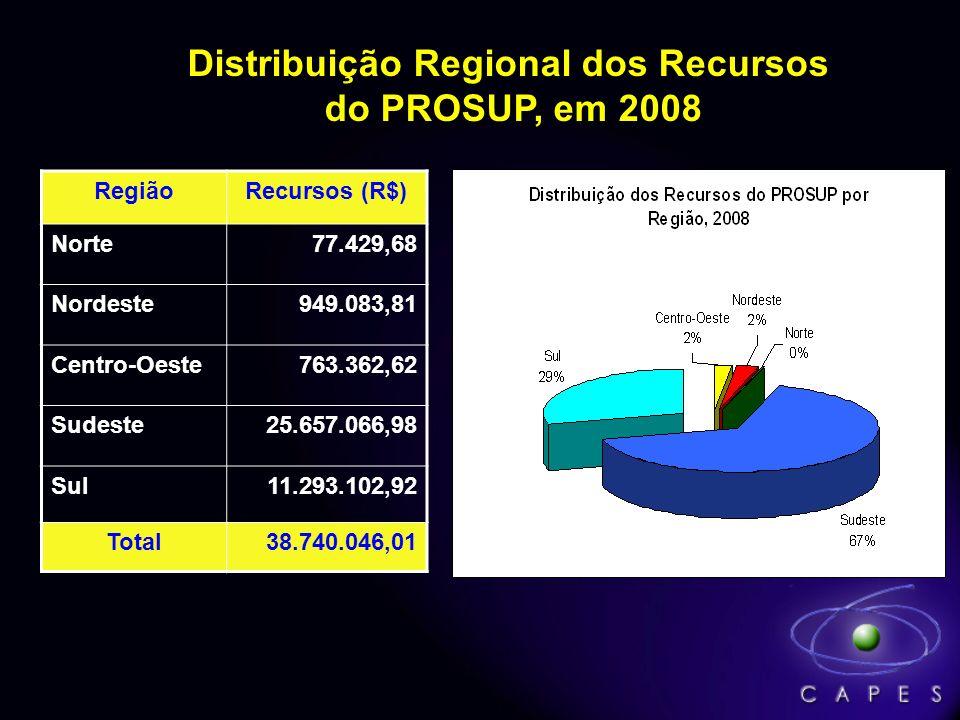 Distribuição Regional dos Recursos do PROSUP, em 2008