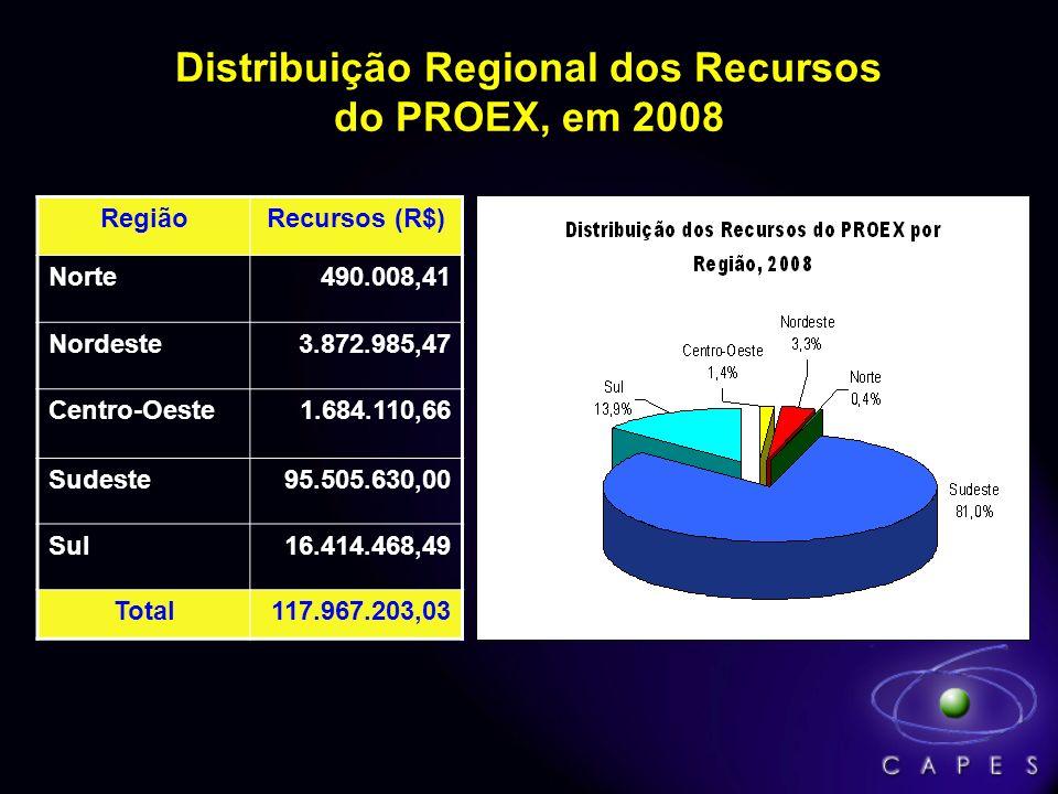 Distribuição Regional dos Recursos do PROEX, em 2008