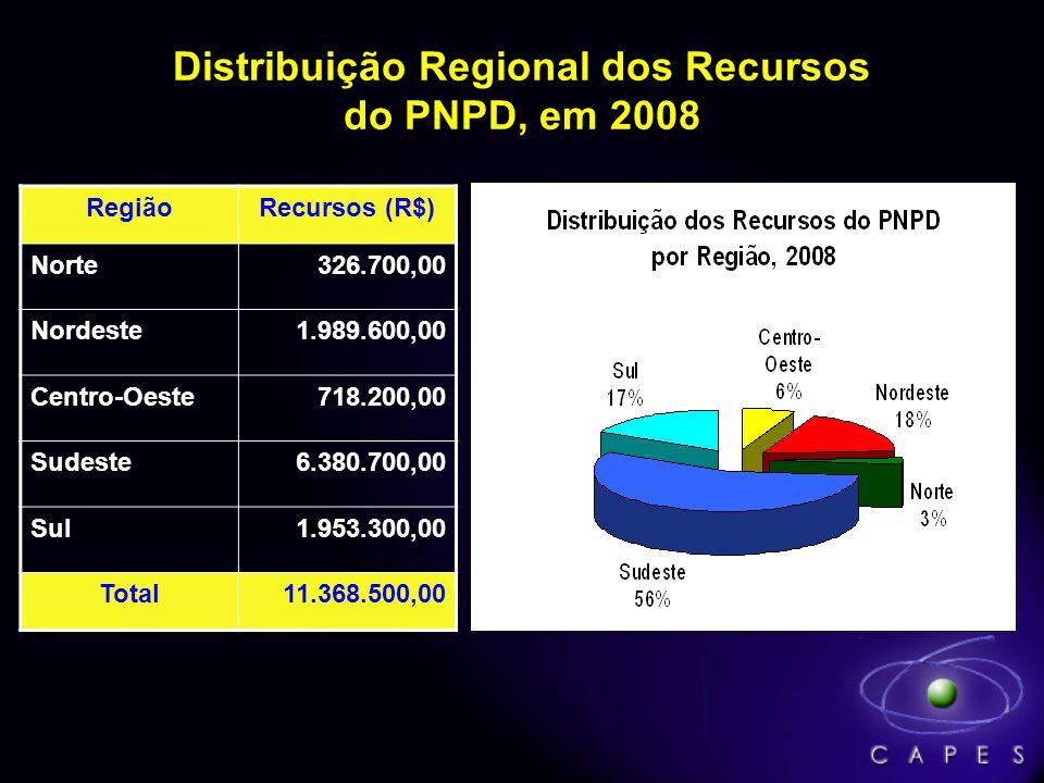 Distribuição Regional dos Recursos do PNPD, em 2008