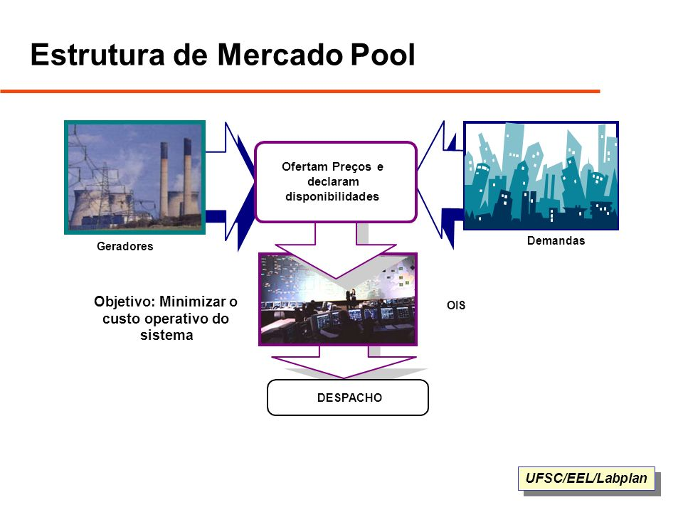 Estrutura de Mercado Pool