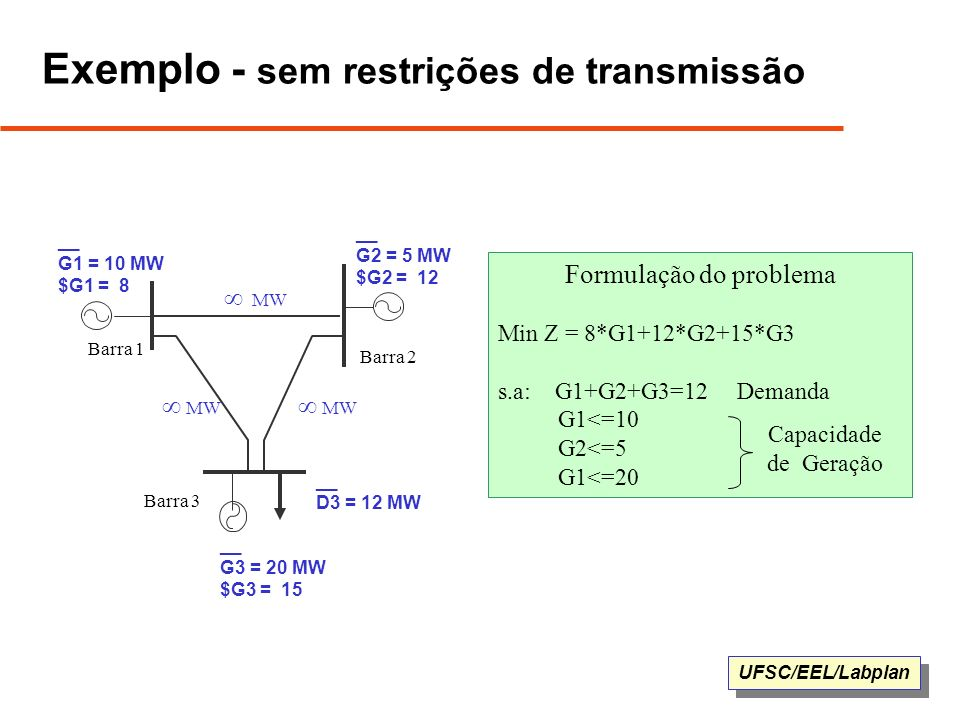 Exemplo - sem restrições de transmissão