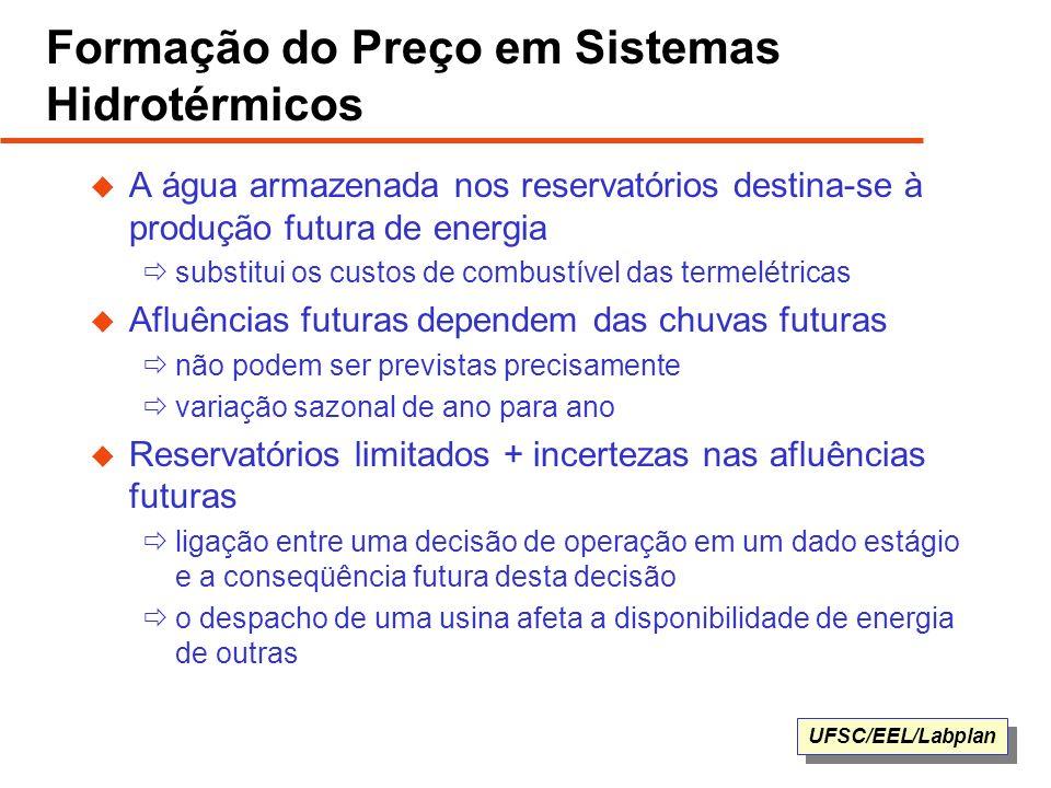Formação do Preço em Sistemas Hidrotérmicos