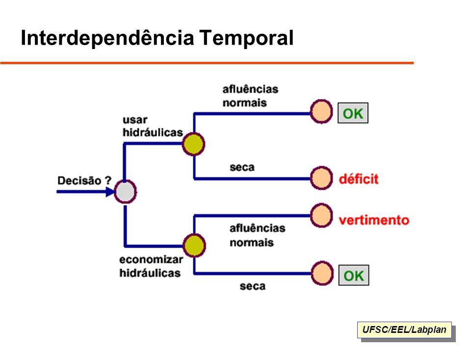 Interdependência Temporal