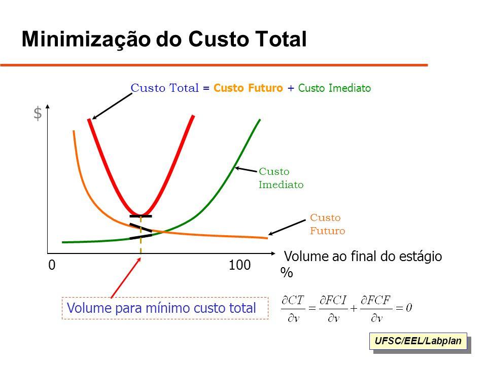 Minimização do Custo Total