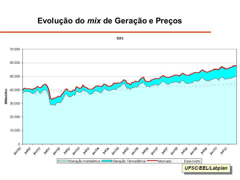 Evolução do mix de Geração e Preços