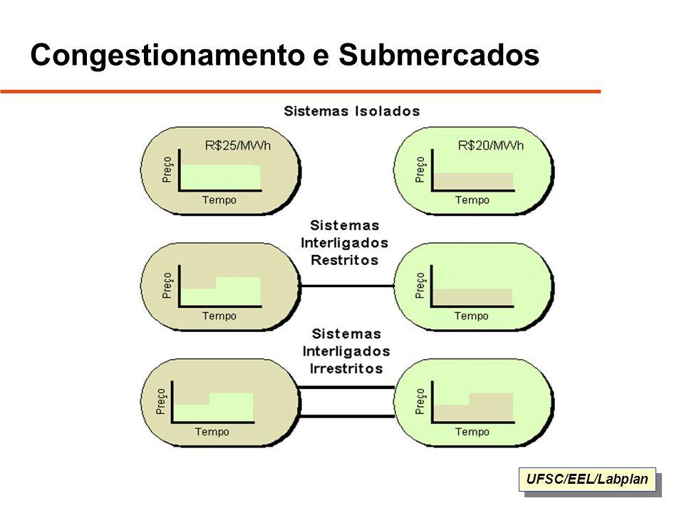 Congestionamento e Submercados