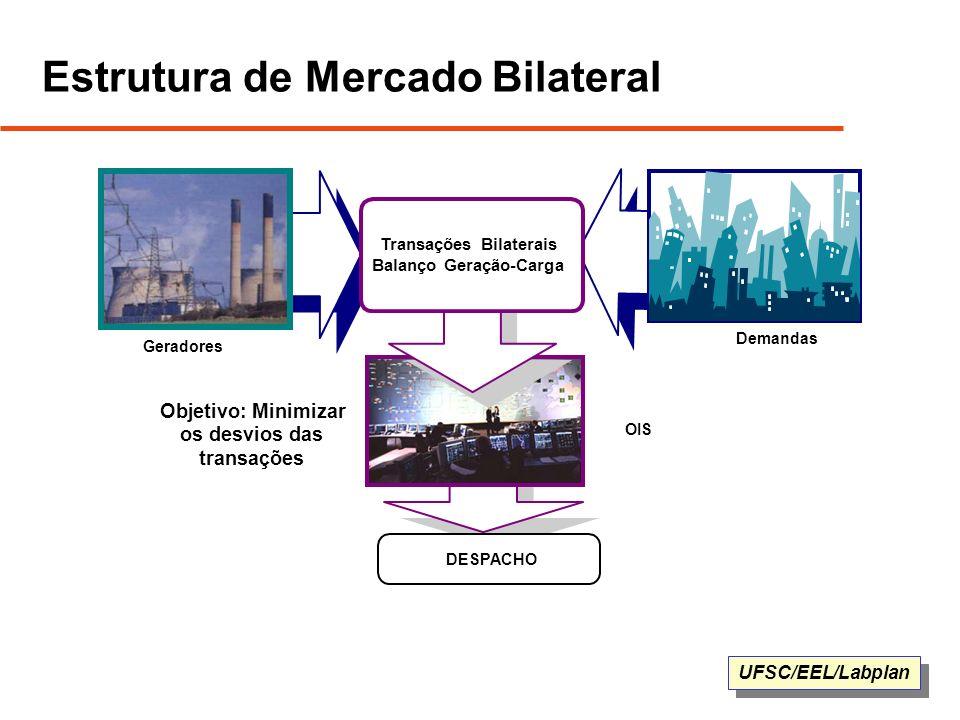 Estrutura de Mercado Bilateral