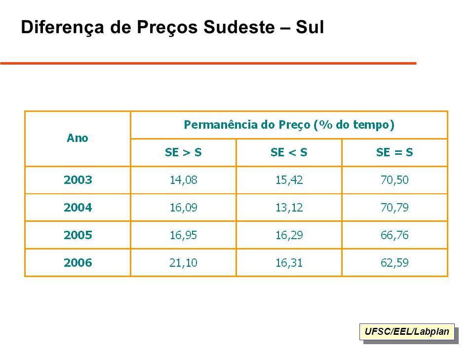 Diferença de Preços Sudeste – Sul