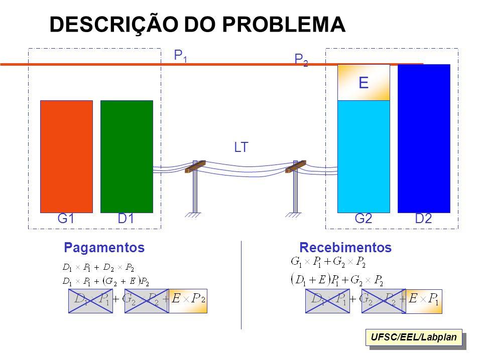 DESCRIÇÃO DO PROBLEMA P1 P2 E LT G1 D1 G2 D2 Pagamentos Recebimentos