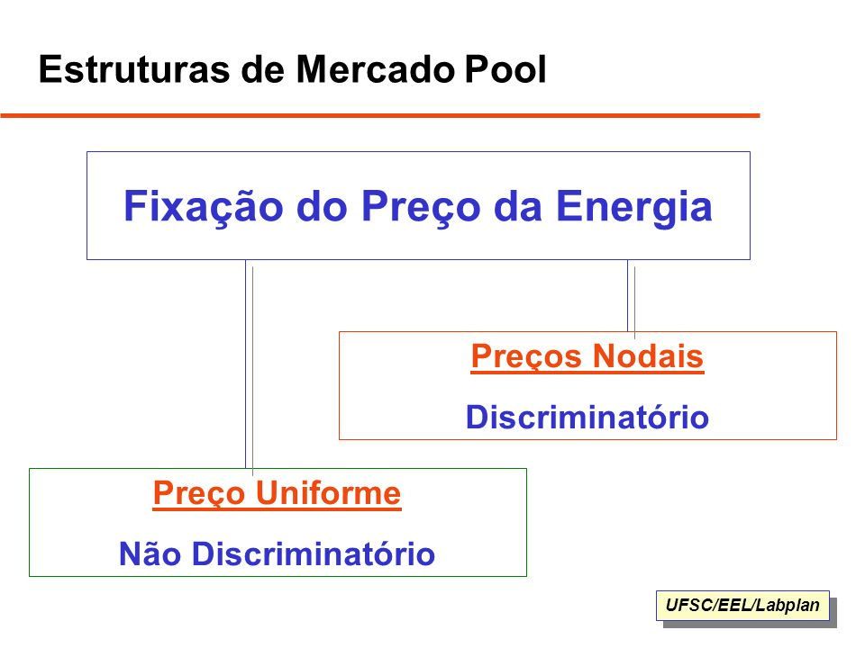 Estruturas de Mercado Pool