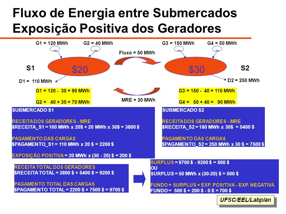 Fluxo de Energia entre Submercados Exposição Positiva dos Geradores