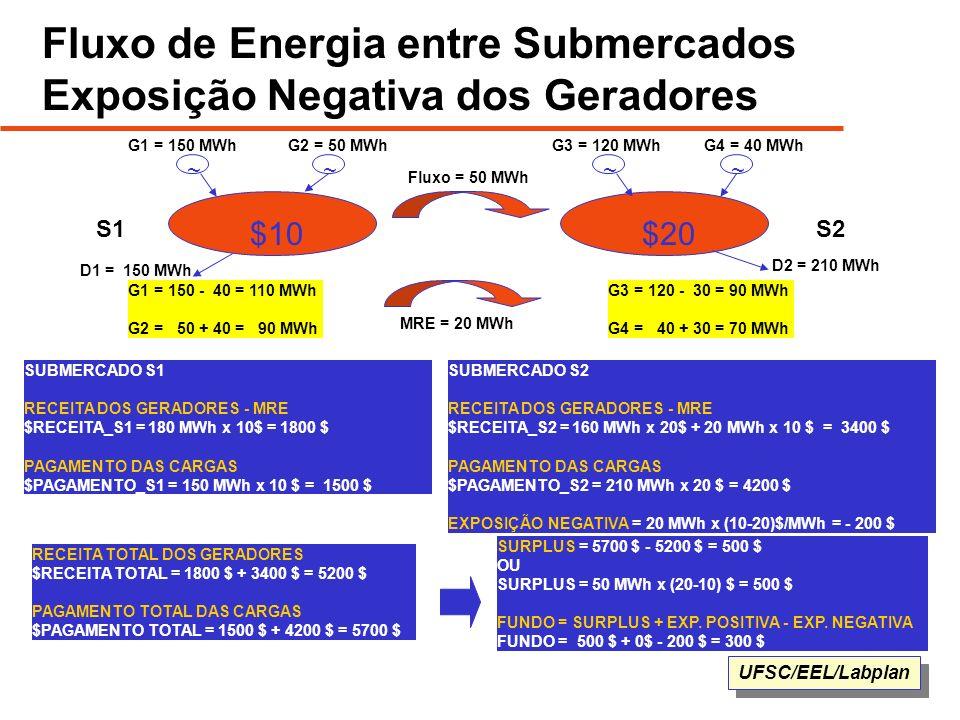 Fluxo de Energia entre Submercados Exposição Negativa dos Geradores