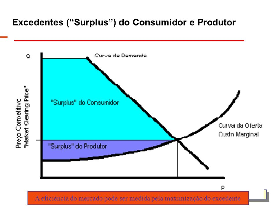 Excedentes ( Surplus ) do Consumidor e Produtor