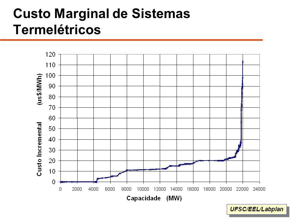 Custo Marginal de Sistemas Termelétricos