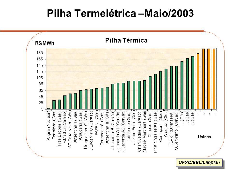 Pilha Termelétrica –Maio/2003