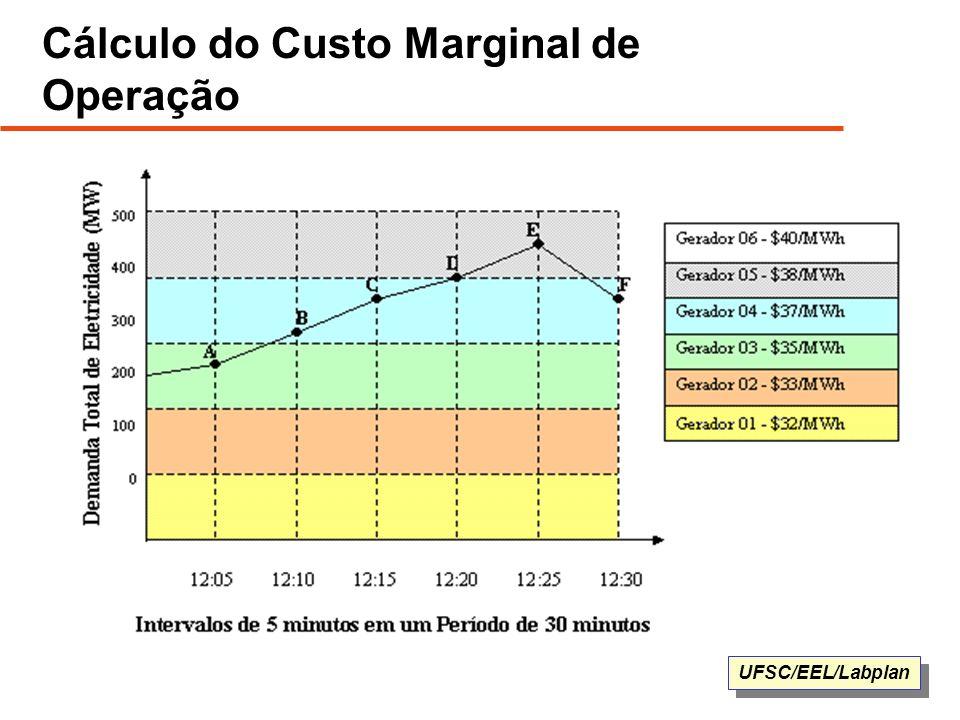 Cálculo do Custo Marginal de Operação