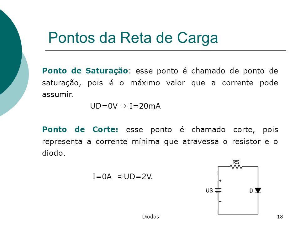 Pontos da Reta de Carga Ponto de Saturação: esse ponto é chamado de ponto de saturação, pois é o máximo valor que a corrente pode assumir.