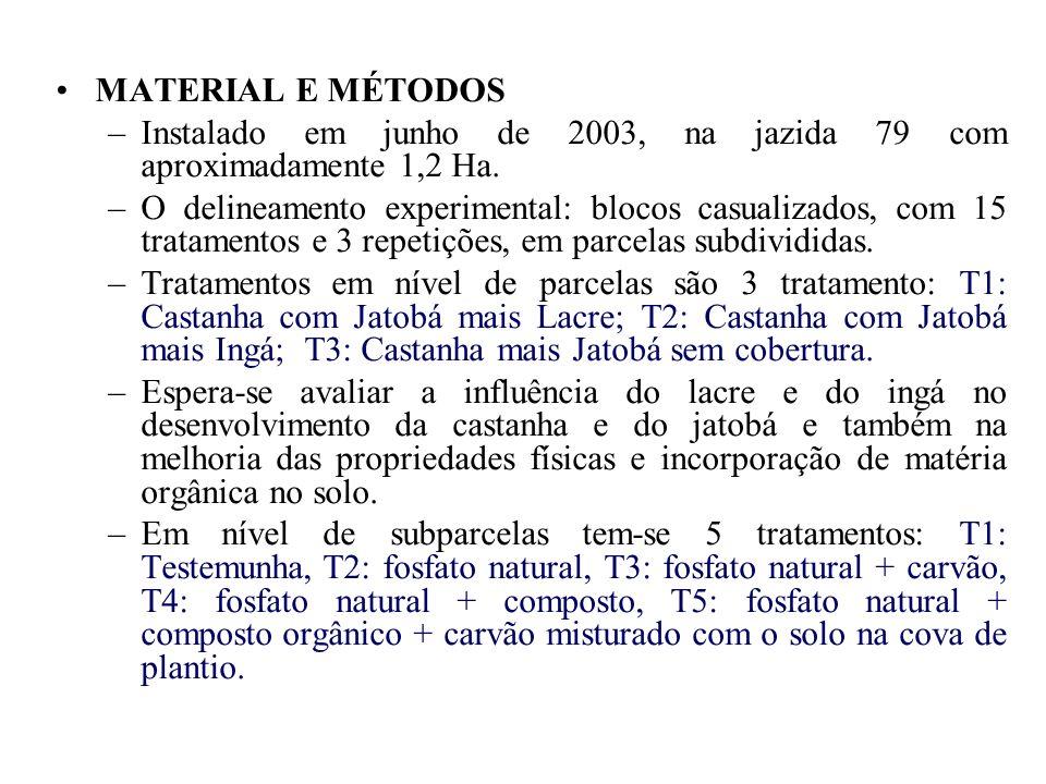 MATERIAL E MÉTODOS Instalado em junho de 2003, na jazida 79 com aproximadamente 1,2 Ha.