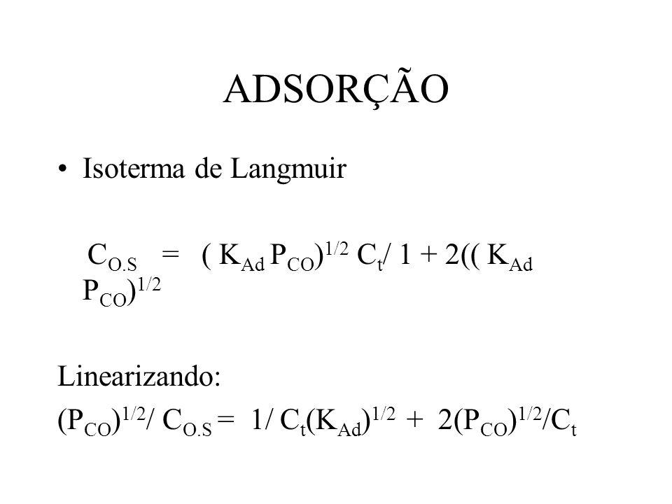 ADSORÇÃO Isoterma de Langmuir