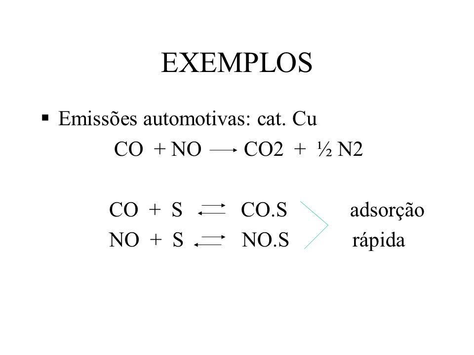 EXEMPLOS Emissões automotivas: cat. Cu CO + NO CO2 + ½ N2