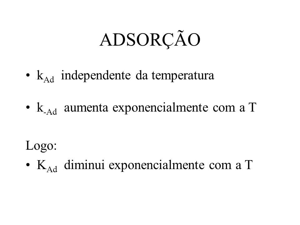 ADSORÇÃO kAd independente da temperatura