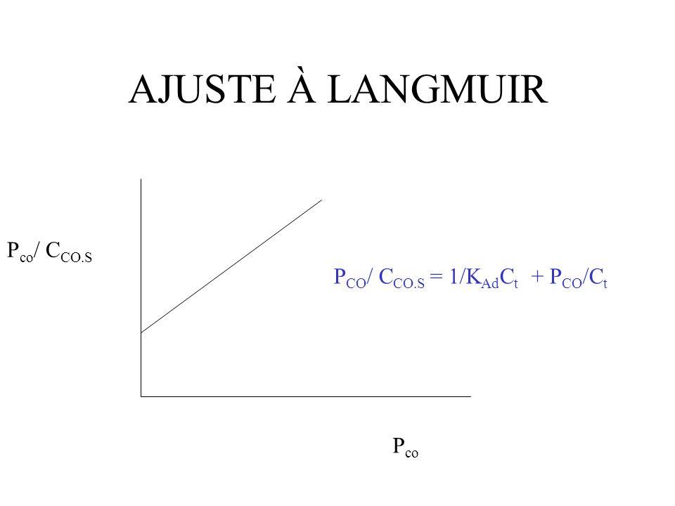 AJUSTE À LANGMUIR Pco/ CCO.S PCO/ CCO.S = 1/KAdCt + PCO/Ct Pco