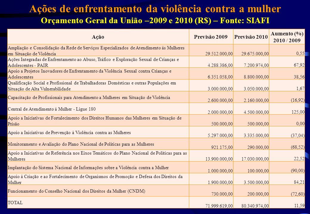 Ações de enfrentamento da violência contra a mulher