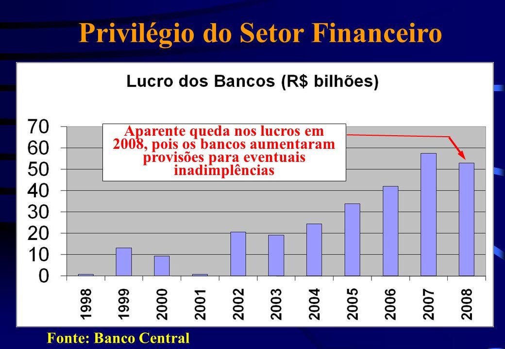 Privilégio do Setor Financeiro
