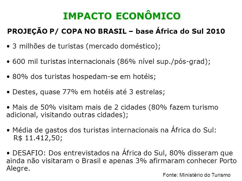 IMPACTO ECONÔMICO PROJEÇÃO P/ COPA NO BRASIL – base África do Sul 2010