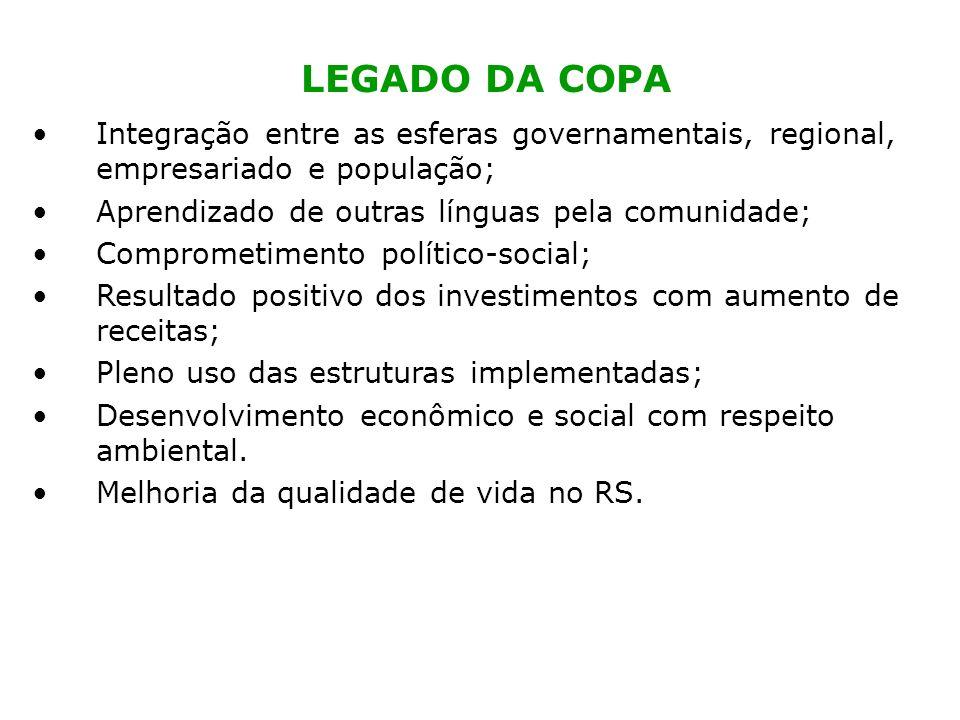 LEGADO DA COPA Integração entre as esferas governamentais, regional, empresariado e população; Aprendizado de outras línguas pela comunidade;