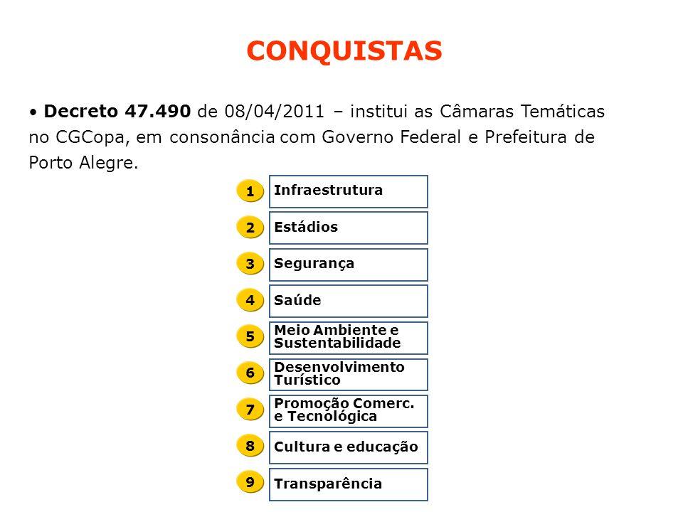 CONQUISTAS Decreto 47.490 de 08/04/2011 – institui as Câmaras Temáticas no CGCopa, em consonância com Governo Federal e Prefeitura de Porto Alegre.