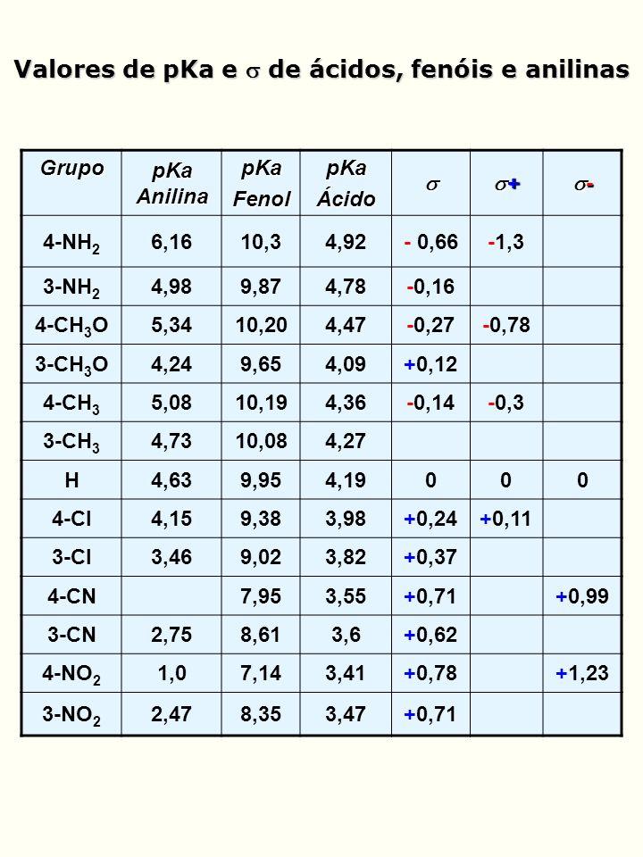 Valores de pKa e  de ácidos, fenóis e anilinas