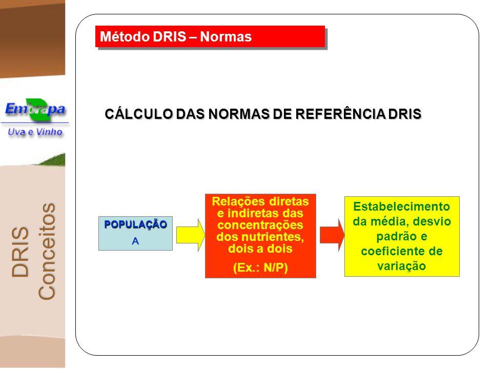 CÁLCULO DAS NORMAS DE REFERÊNCIA DRIS