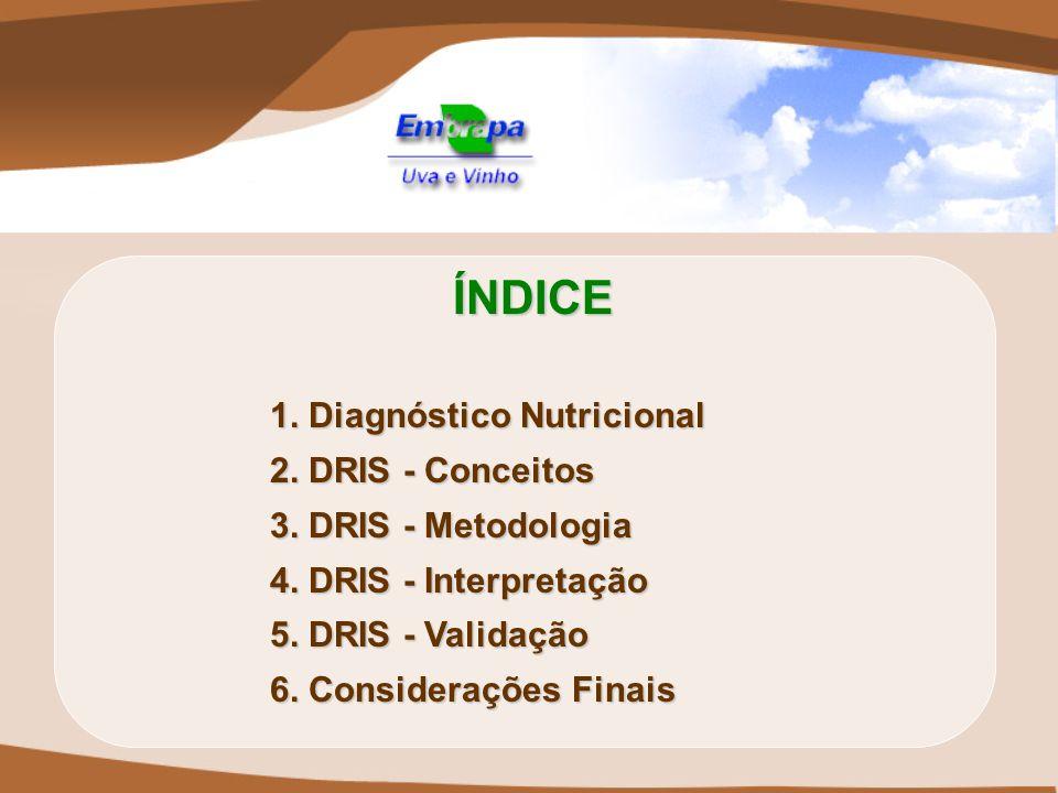 ÍNDICE 1. Diagnóstico Nutricional 2. DRIS - Conceitos
