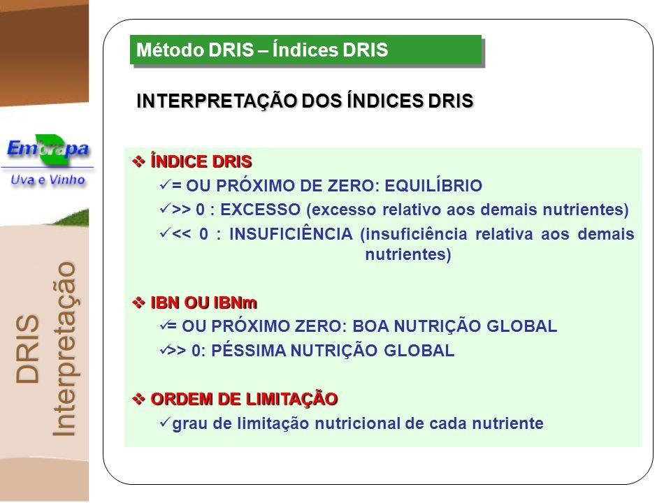 DRIS Interpretação Método DRIS – Índices DRIS