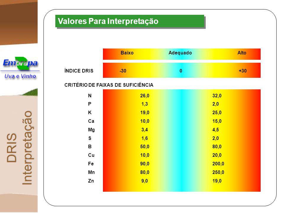 DRIS Interpretação Valores Para Interpretação Baixo Adequado Alto