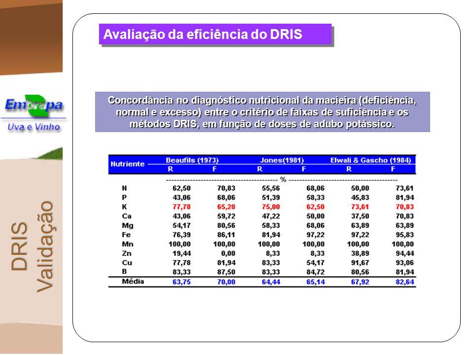 DRIS Validação Avaliação da eficiência do DRIS